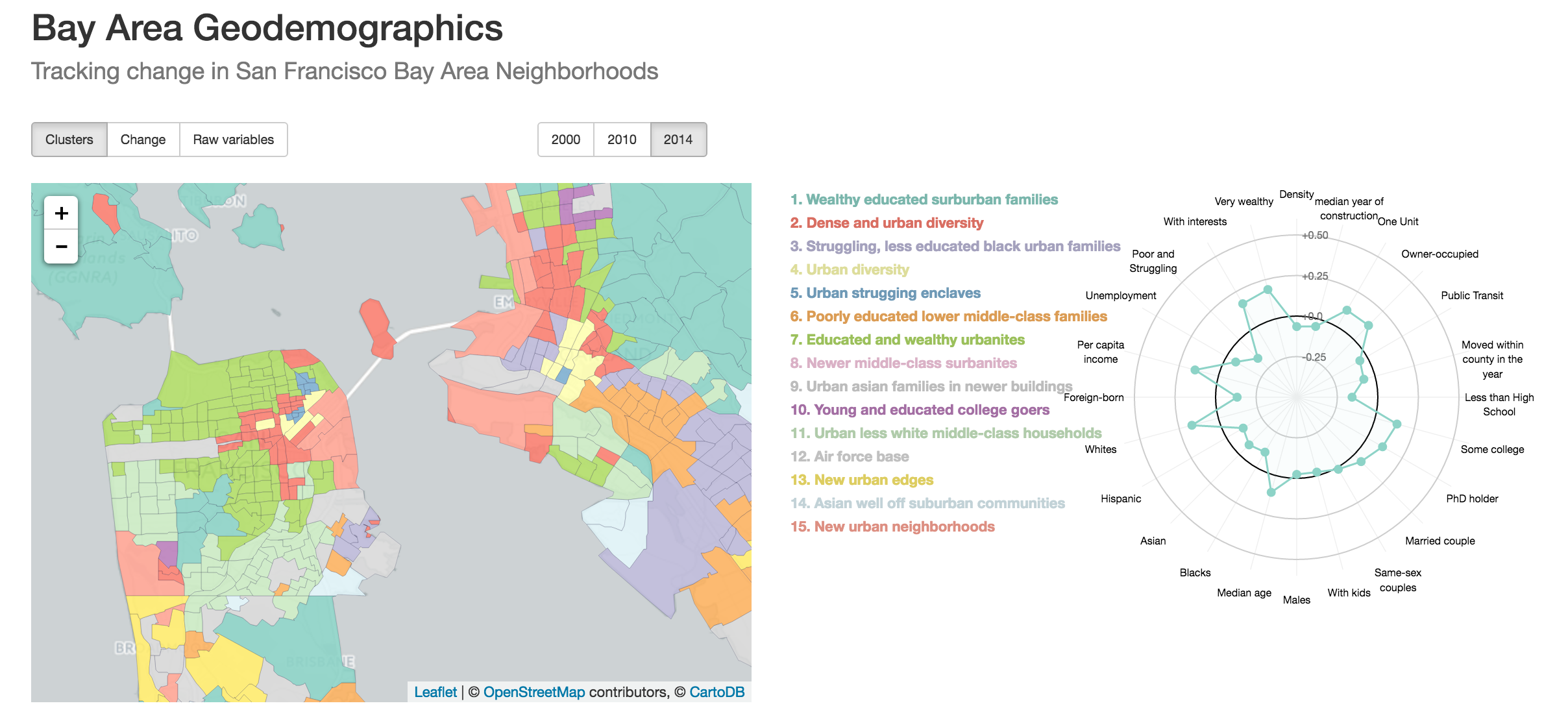 Map of a classification of neighborhoods in the Bay Area using hierarchical clustering based on a many variables like age, income, race, activities.